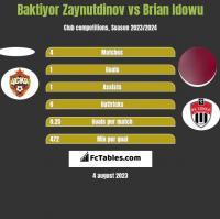 Baktiyor Zaynutdinov vs Brian Idowu h2h player stats