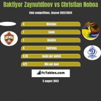 Baktiyor Zaynutdinov vs Christian Noboa h2h player stats