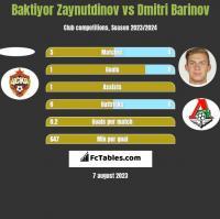 Baktiyor Zaynutdinov vs Dmitri Barinov h2h player stats