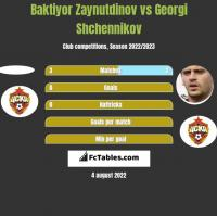 Baktiyor Zaynutdinov vs Georgi Shchennikov h2h player stats