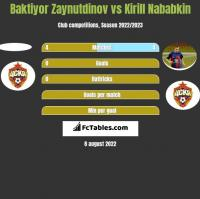Baktiyor Zaynutdinov vs Kirill Nababkin h2h player stats