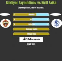 Baktiyor Zaynutdinov vs Kirill Zaika h2h player stats