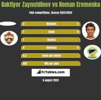 Baktiyor Zaynutdinov vs Roman Eremenko h2h player stats