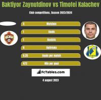 Baktiyor Zaynutdinov vs Timofei Kalachev h2h player stats