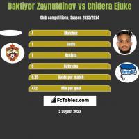 Baktiyor Zaynutdinov vs Chidera Ejuke h2h player stats