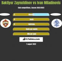 Baktiyor Zaynutdinov vs Ivan Miladinovic h2h player stats