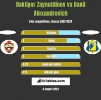 Baktiyor Zaynutdinov vs Danil Alexandrovich h2h player stats