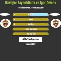 Baktiyor Zaynutdinov vs Igor Diveev h2h player stats