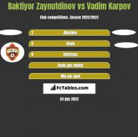 Baktiyor Zaynutdinov vs Vadim Karpov h2h player stats