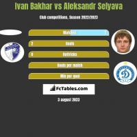 Ivan Bakhar vs Aleksandr Selyava h2h player stats