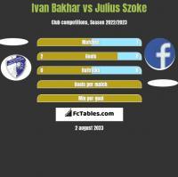 Ivan Bakhar vs Julius Szoke h2h player stats