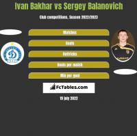 Ivan Bakhar vs Sergey Balanovich h2h player stats