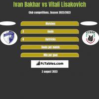 Ivan Bakhar vs Vitali Lisakovich h2h player stats