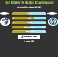 Ivan Bakhar vs Ruslan Khadarkevich h2h player stats