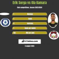 Erik Sorga vs Ola Kamara h2h player stats