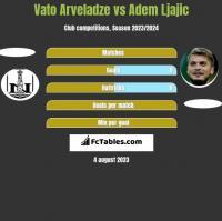 Vato Arveladze vs Adem Ljajic h2h player stats
