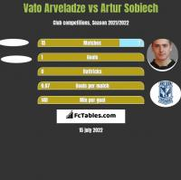 Vato Arveladze vs Artur Sobiech h2h player stats