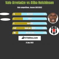 Vato Arveladze vs Atiba Hutchinson h2h player stats