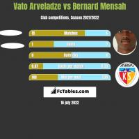 Vato Arveladze vs Bernard Mensah h2h player stats
