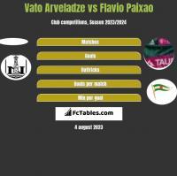Vato Arveladze vs Flavio Paixao h2h player stats