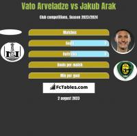 Vato Arveladze vs Jakub Arak h2h player stats