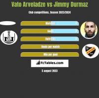 Vato Arveladze vs Jimmy Durmaz h2h player stats