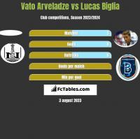 Vato Arveladze vs Lucas Biglia h2h player stats