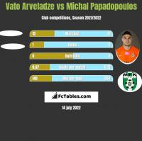 Vato Arveladze vs Michal Papadopoulos h2h player stats