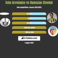 Vato Arveladze vs Ramazan Civelek h2h player stats