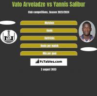 Vato Arveladze vs Yannis Salibur h2h player stats