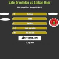 Vato Arveladze vs Atakan Uner h2h player stats