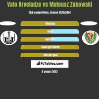 Vato Arveladze vs Mateusz Zukowski h2h player stats