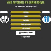 Vato Arveladze vs Dawid Kocyla h2h player stats
