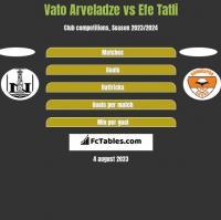 Vato Arveladze vs Efe Tatli h2h player stats
