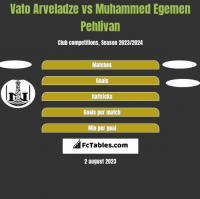 Vato Arveladze vs Muhammed Egemen Pehlivan h2h player stats