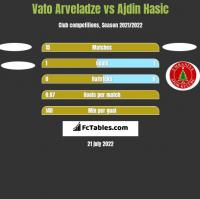 Vato Arveladze vs Ajdin Hasic h2h player stats