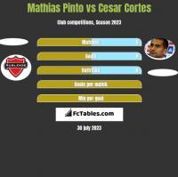 Mathias Pinto vs Cesar Cortes h2h player stats