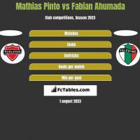 Mathias Pinto vs Fabian Ahumada h2h player stats