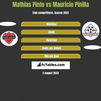 Mathias Pinto vs Mauricio Pinilla h2h player stats