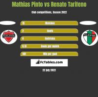 Mathias Pinto vs Renato Tarifeno h2h player stats