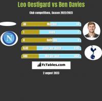 Leo Oestigard vs Ben Davies h2h player stats
