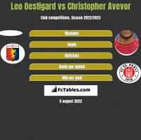 Leo Oestigard vs Christopher Avevor h2h player stats