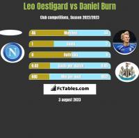 Leo Oestigard vs Daniel Burn h2h player stats