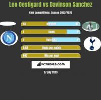 Leo Oestigard vs Davinson Sanchez h2h player stats
