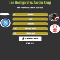 Leo Oestigard vs Gaetan Bong h2h player stats