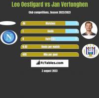 Leo Oestigard vs Jan Vertonghen h2h player stats