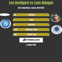 Leo Oestigard vs Leon Balogun h2h player stats