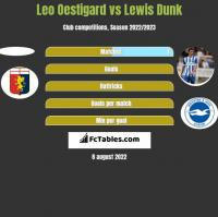 Leo Oestigard vs Lewis Dunk h2h player stats
