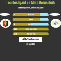 Leo Oestigard vs Marc Hornschuh h2h player stats