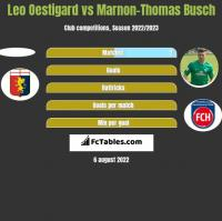 Leo Oestigard vs Marnon-Thomas Busch h2h player stats